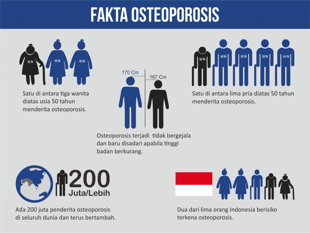 Fakta Osteoporosis di Indonesiai, Sumber @its.ac.id