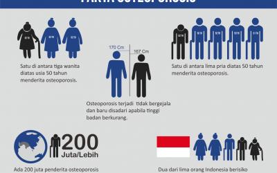Mengenal Osteoporosis dan 6 Obat Herbal yang Berperan Mengatasi Gejala Osteoporosis
